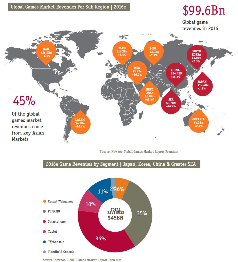 Pendapatan dan pertumbuhan pasar game global