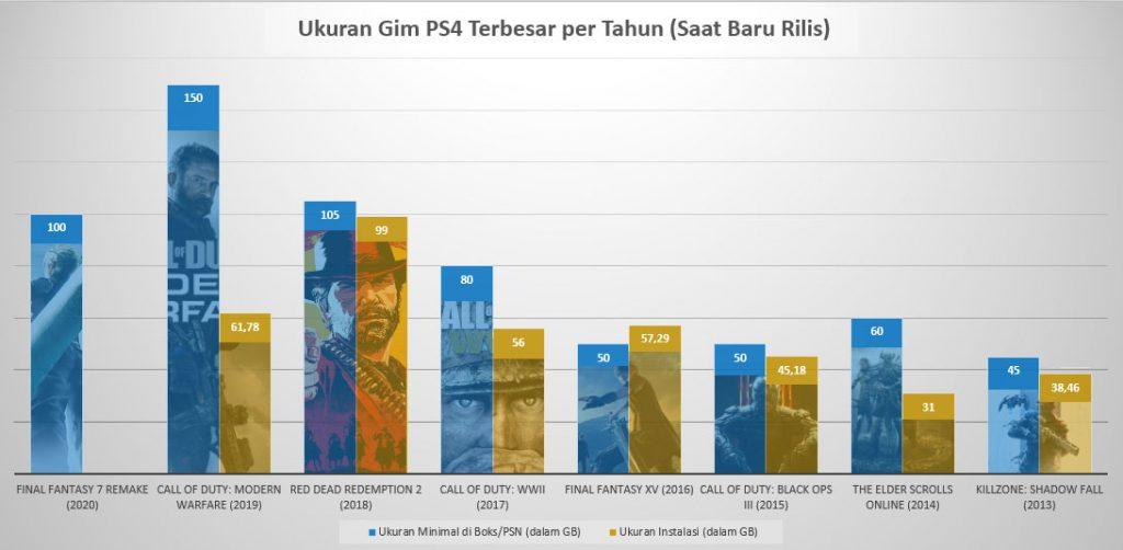 Ukuran Gim PS4