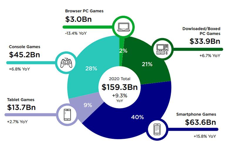 Gambaran Pendapatan Pasar Gim Global 2020